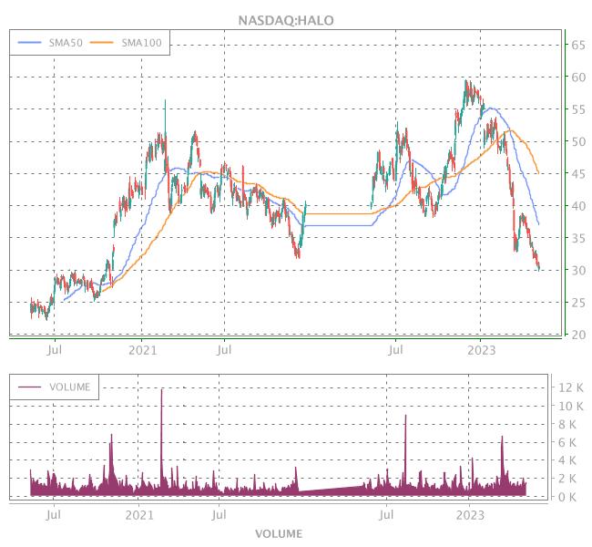 3 Years OHLC Graph (NASDAQ:HALO)