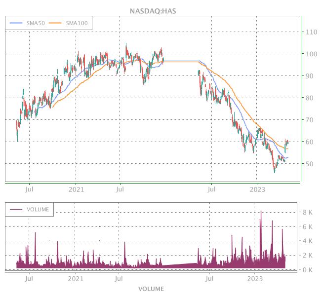 3 Years OHLC Graph (NASDAQ:HAS)