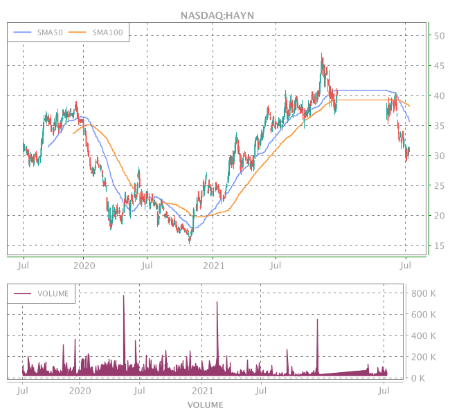 3 Years OHLC Graph (NASDAQ:HAYN)