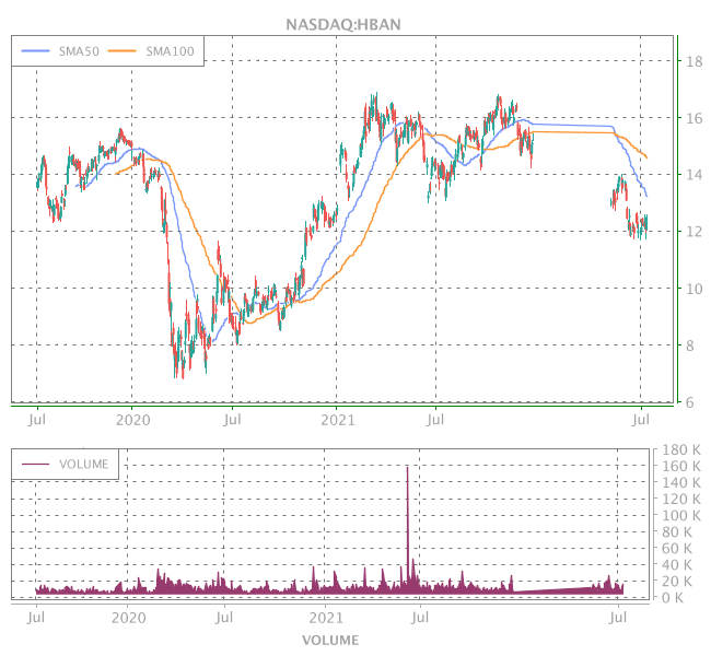 3 Years OHLC Graph (NASDAQ:HBAN)