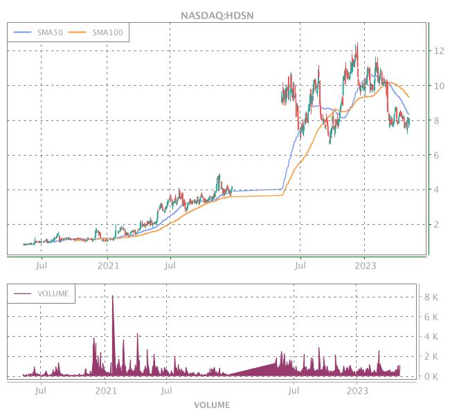 3 Years OHLC Graph (NASDAQ:HDSN)