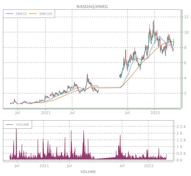 3 Years OHLC Graph (NASDAQ:HNRG)