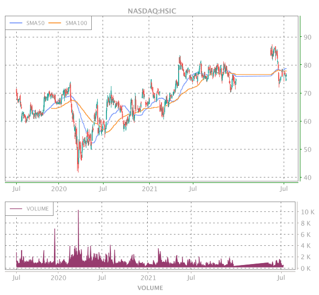 3 Years OHLC Graph (NASDAQ:HSIC)