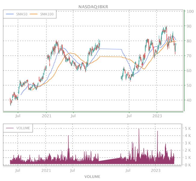 3 Years OHLC Graph (NASDAQ:IBKR)