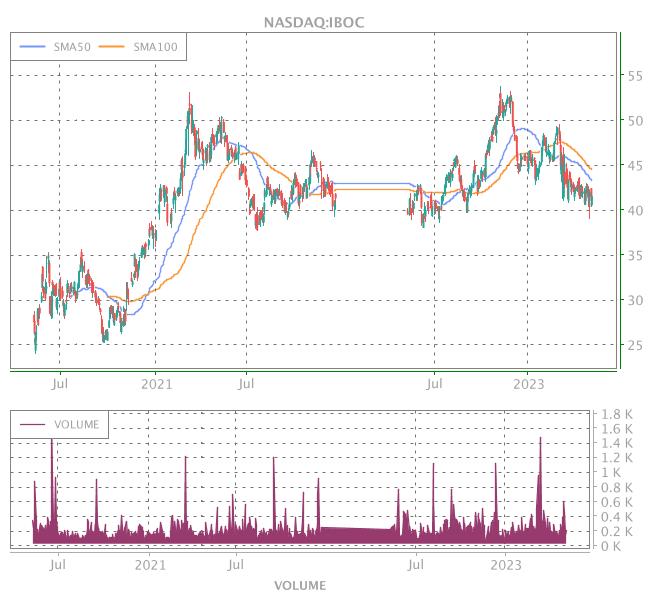 3 Years OHLC Graph (NASDAQ:IBOC)