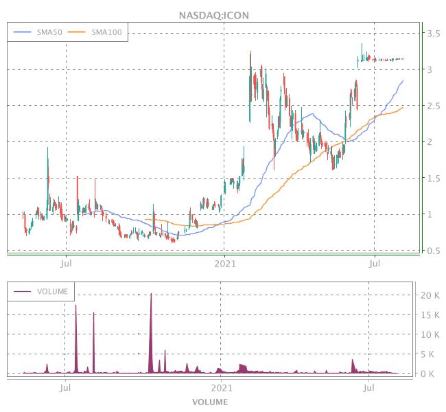 3 Years OHLC Graph (NASDAQ:ICON)