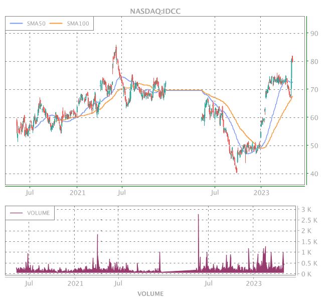 3 Years OHLC Graph (NASDAQ:IDCC)