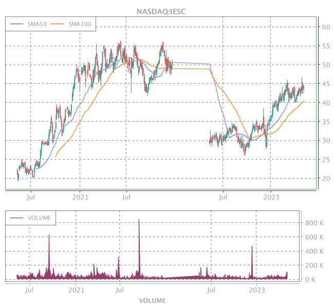 3 Years OHLC Graph (NASDAQ:IESC)