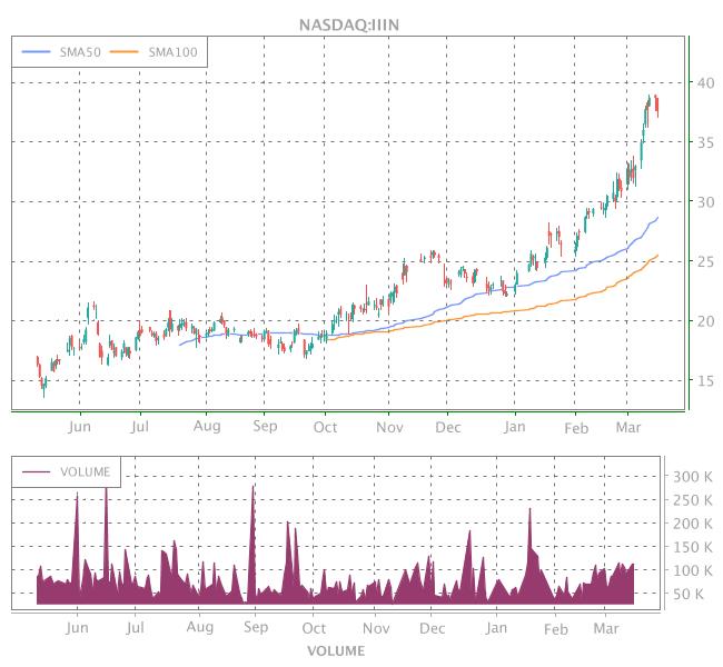 3 Years OHLC Graph (NASDAQ:IIIN)