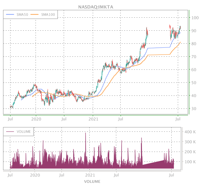 3 Years OHLC Graph (NASDAQ:IMKTA)