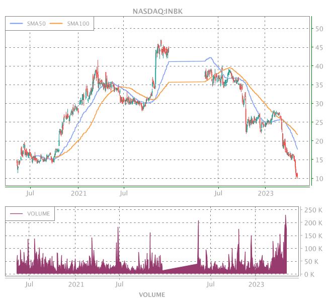 3 Years OHLC Graph (NASDAQ:INBK)
