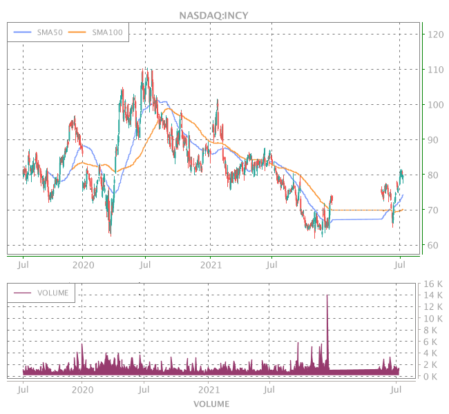 3 Years OHLC Graph (NASDAQ:INCY)