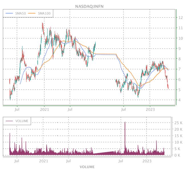 3 Years OHLC Graph (NASDAQ:INFN)