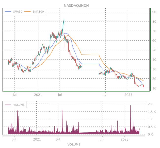 3 Years OHLC Graph (NASDAQ:INGN)