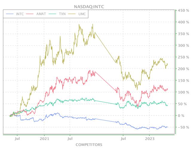 3 Years OHLC Graph (NASDAQ:INTC)