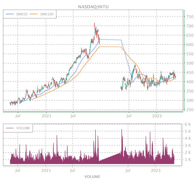 3 Years OHLC Graph (NASDAQ:INTU)