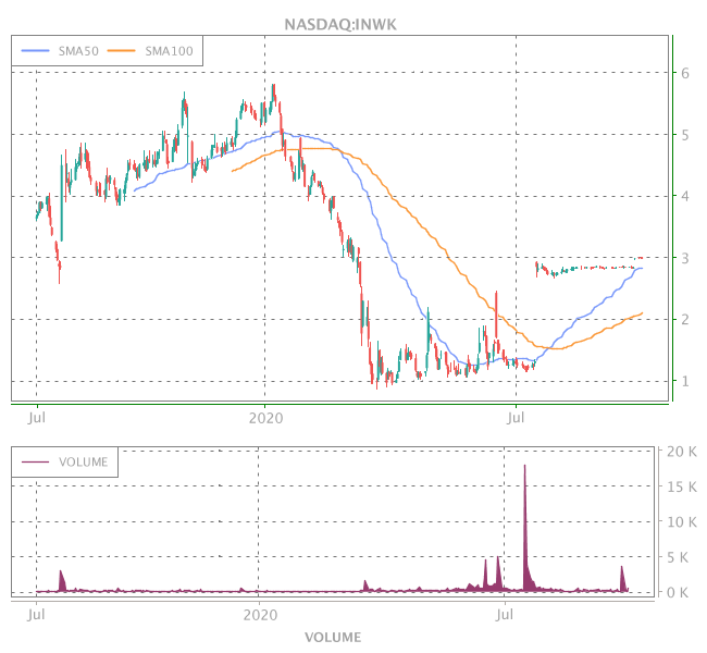 3 Years OHLC Graph (NASDAQ:INWK)