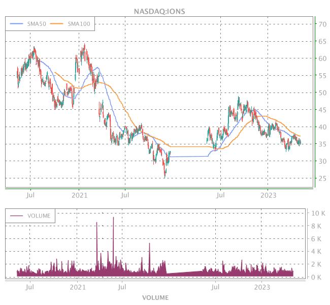 3 Years OHLC Graph (NASDAQ:IONS)