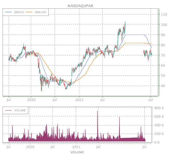 3 Years OHLC Graph (NASDAQ:IPAR)