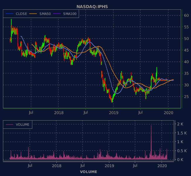 3 Years OHLC Graph (NASDAQ:IPHS)