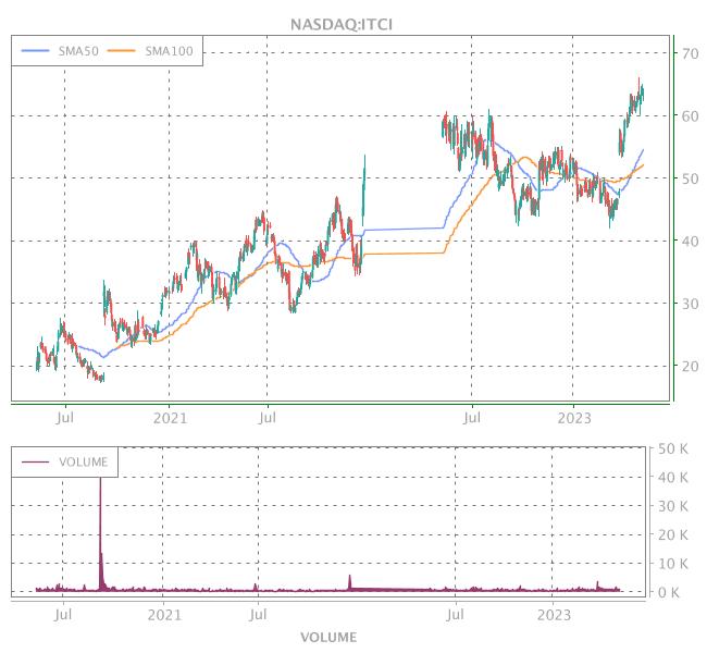 3 Years OHLC Graph (NASDAQ:ITCI)