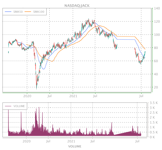 3 Years OHLC Graph (NASDAQ:JACK)