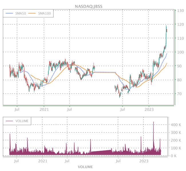3 Years OHLC Graph (NASDAQ:JBSS)