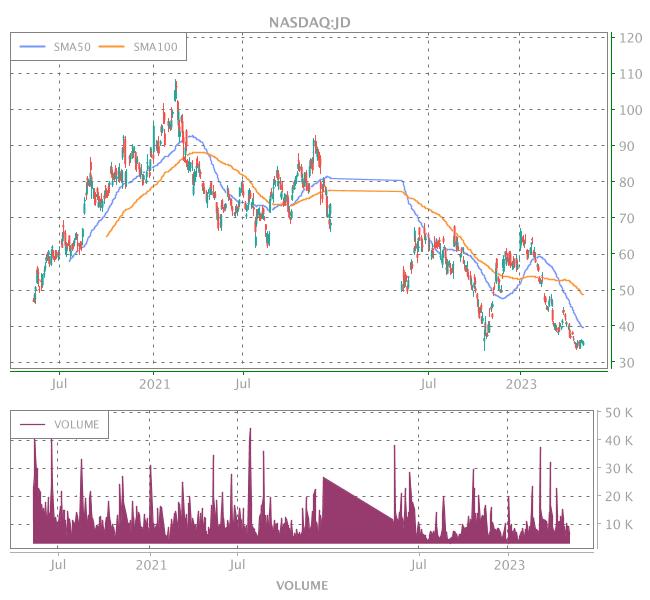 3 Years OHLC Graph (NASDAQ:JD)