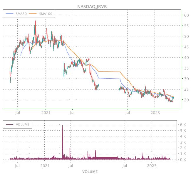 3 Years OHLC Graph (NASDAQ:JRVR)