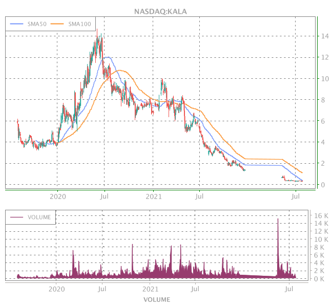 3 Years OHLC Graph (NASDAQ:KALA)