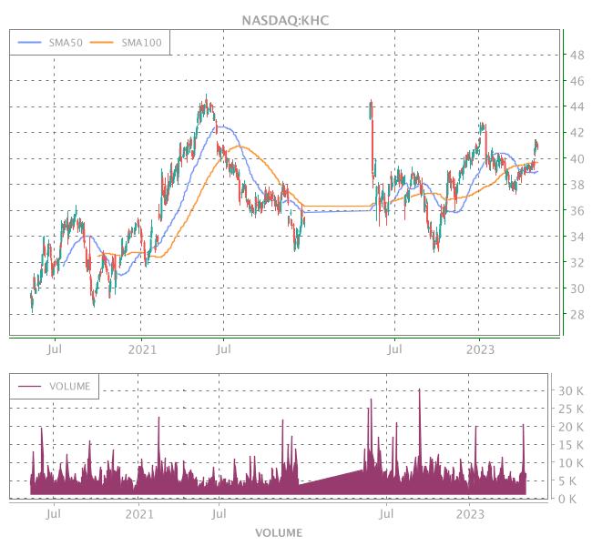 3 Years OHLC Graph (NASDAQ:KHC)