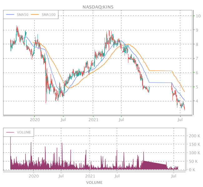 3 Years OHLC Graph (NASDAQ:KINS)