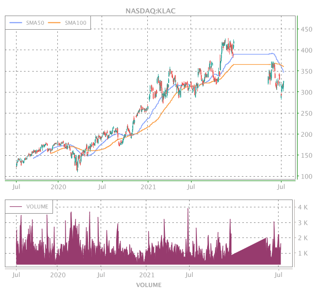 3 Years OHLC Graph (NASDAQ:KLAC)