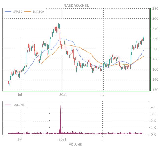 3 Years OHLC Graph (NASDAQ:KNSL)