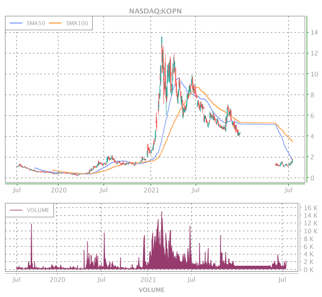 3 Years OHLC Graph (NASDAQ:KOPN)