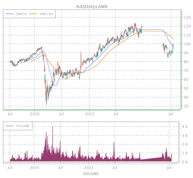 3 Years OHLC Graph (NASDAQ:LAMR)