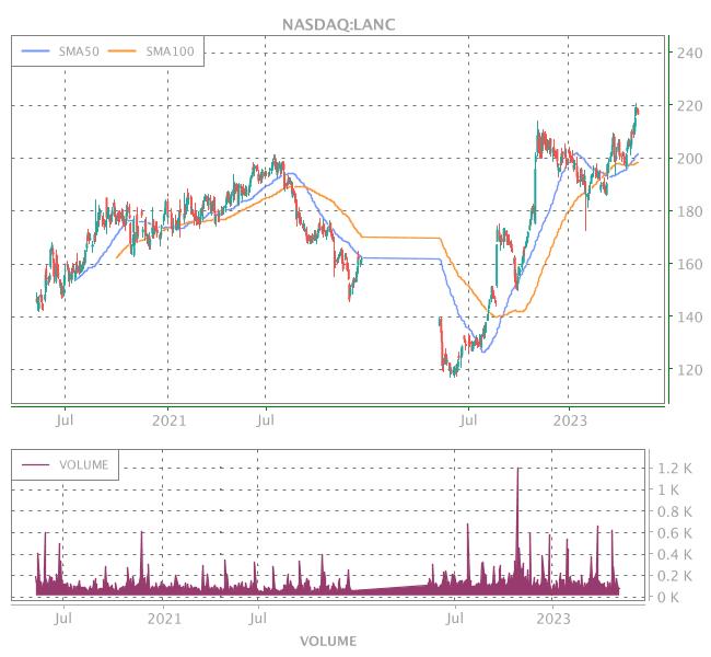 3 Years OHLC Graph (NASDAQ:LANC)
