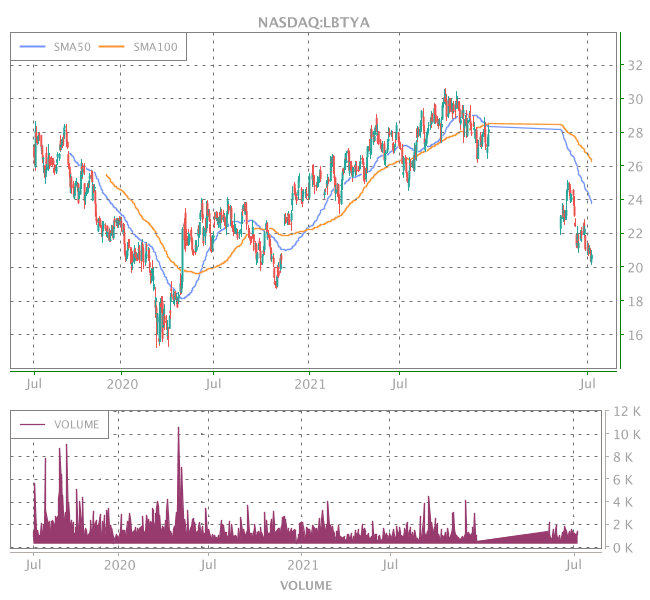 3 Years OHLC Graph (NASDAQ:LBTYA)