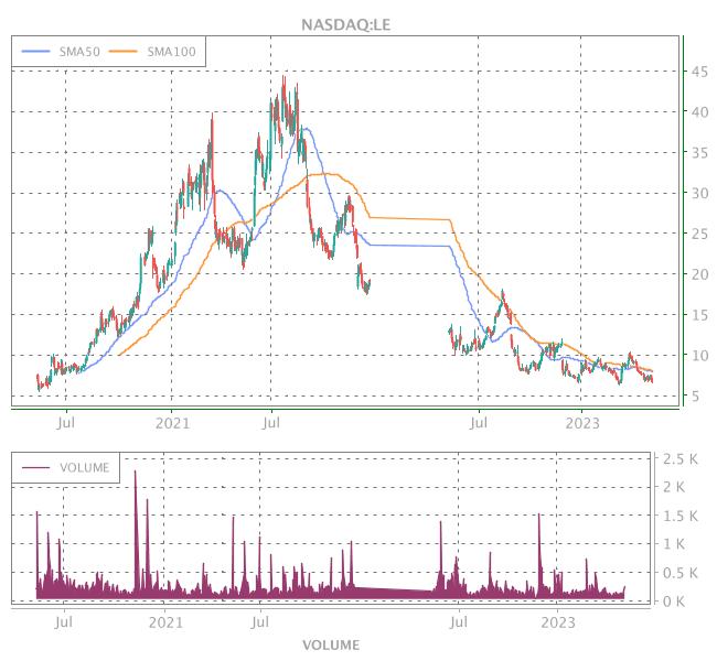3 Years OHLC Graph (NASDAQ:LE)