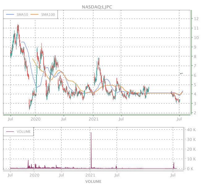 3 Years OHLC Graph (NASDAQ:LJPC)
