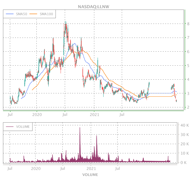 3 Years OHLC Graph (NASDAQ:LLNW)
