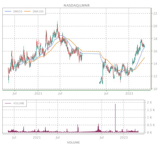 3 Years OHLC Graph (NASDAQ:LMNR)