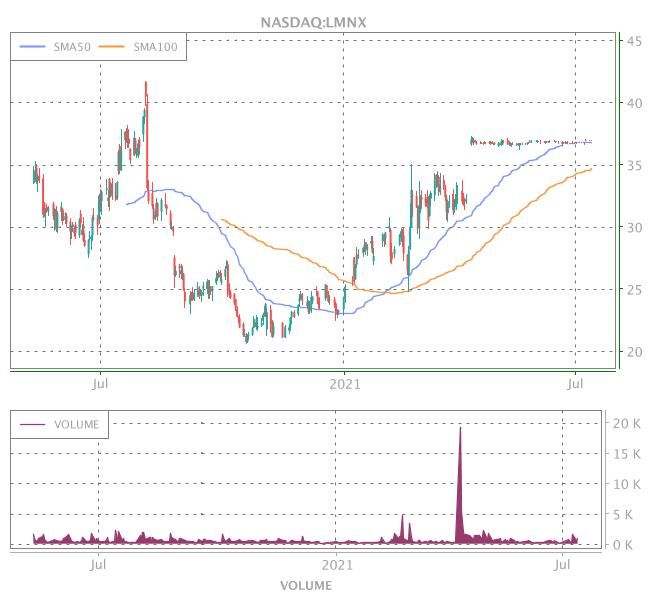 3 Years OHLC Graph (NASDAQ:LMNX)