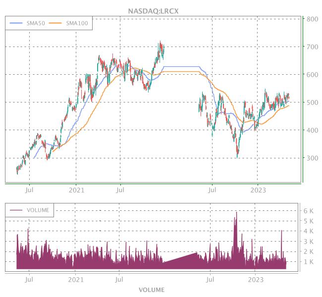 3 Years OHLC Graph (NASDAQ:LRCX)