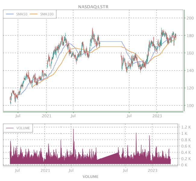 3 Years OHLC Graph (NASDAQ:LSTR)