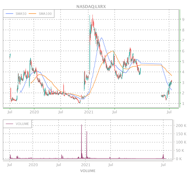 3 Years OHLC Graph (NASDAQ:LXRX)