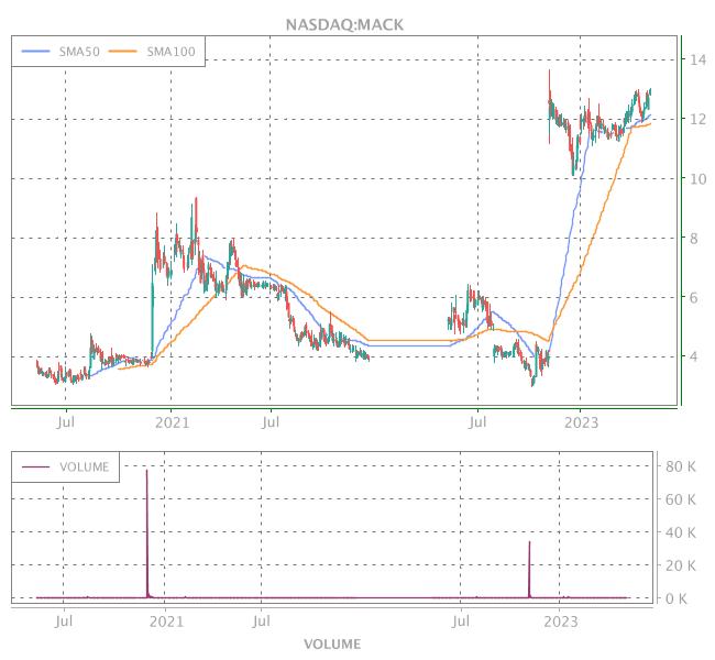 3 Years OHLC Graph (NASDAQ:MACK)
