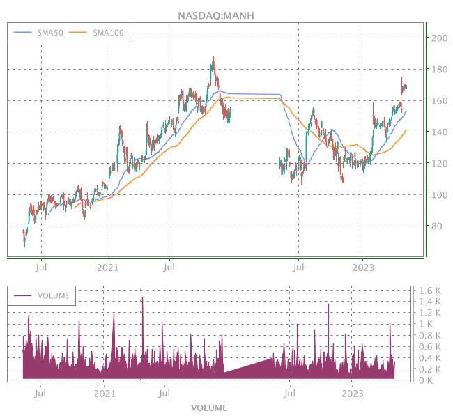3 Years OHLC Graph (NASDAQ:MANH)