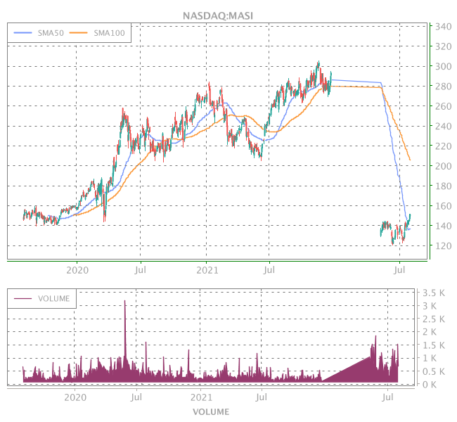 3 Years OHLC Graph (NASDAQ:MASI)