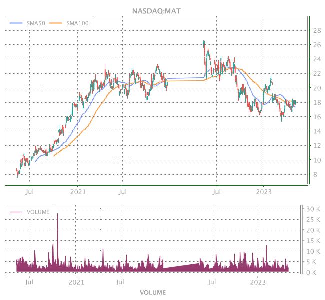 3 Years OHLC Graph (NASDAQ:MAT)